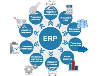 ERP-система. Що це і для чого вона потрібна?